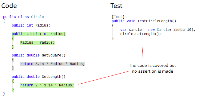 Introduction to code coverage. Fake test