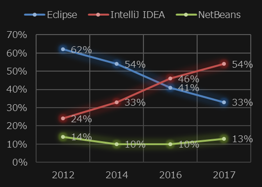 IntelliJ IDEA、Eclipse、NetBeansシェア比較